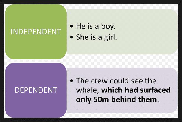 Pengertian dan Contoh Kalimat Independent dan Dependent Clauses