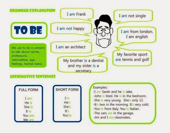 Pengertian To be (Is, Am, Are) dan Penggunaanya di Dalam Bahasa Inggris