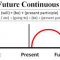Contoh Penggunaan Future Continuous Tense dalam Kalimat Bahasa Inggris